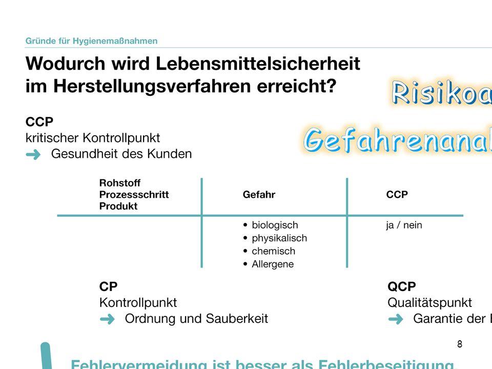 Kritischer Kontrollpunkt (CCP) Qualitätspunkt (CP) Einhaltung von allgemeinen Produkteigenschaften, wie z.B.
