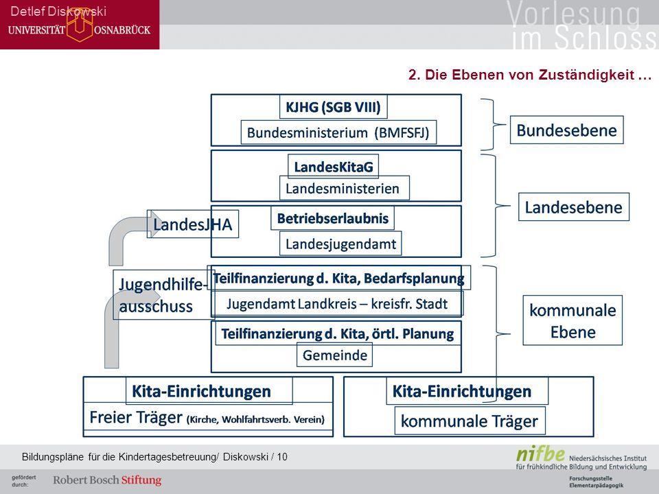 Detlef Diskowski Bildungspläne für die Kindertagesbetreuung/ Diskowski / 10 2. Die Ebenen von Zuständigkeit …