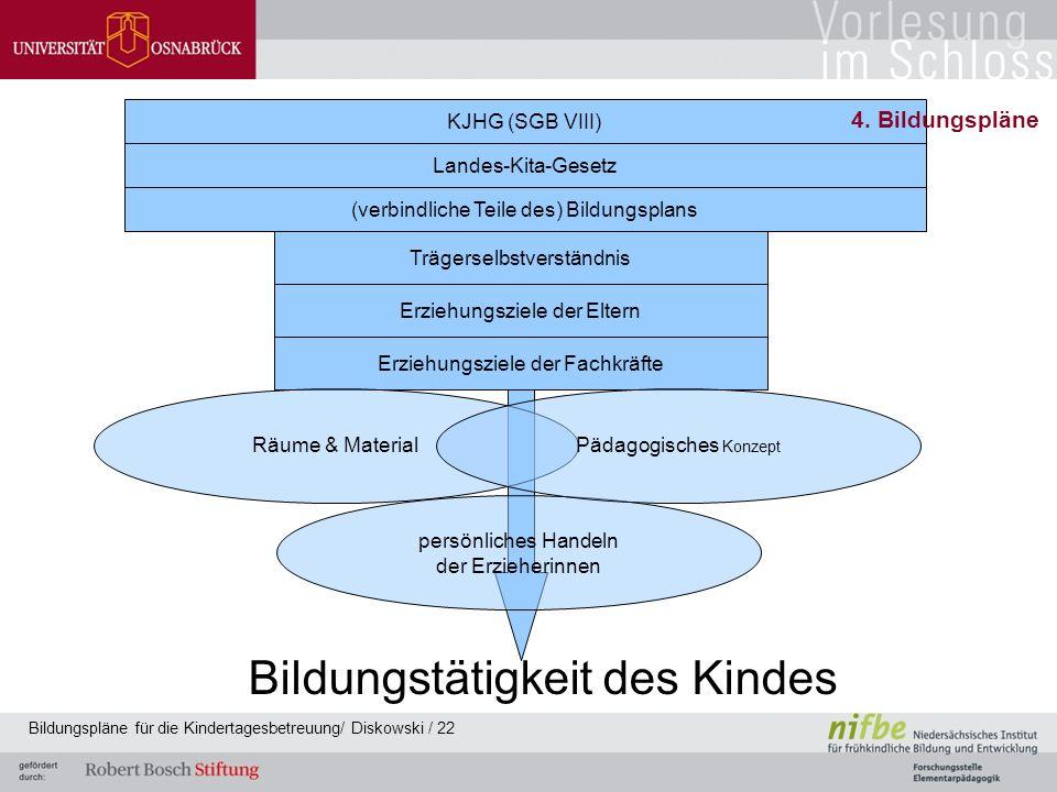 KJHG (SGB VIII) Landes-Kita-Gesetz (verbindliche Teile des) Bildungsplans Erziehungsziele der Eltern Trägerselbstverständnis Erziehungsziele der Fachk