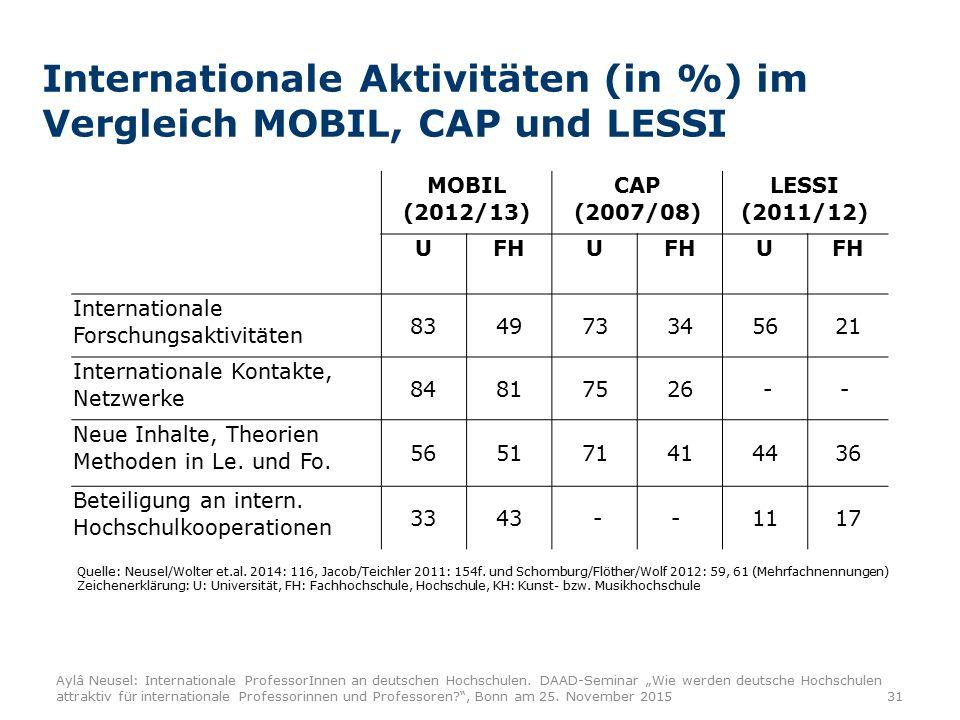 Aylâ Neusel: Internationale ProfessorInnen an deutschen Hochschulen.