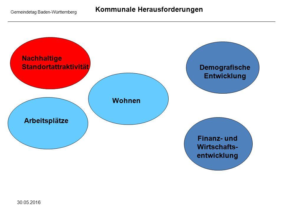 Gemeindetag Baden-Württemberg 30.05.2016 Kommunale Herausforderungen Nachhaltige Standortattraktivität Arbeitsplätze Wohnen Demografische Entwicklung Finanz- und Wirtschafts- entwicklung