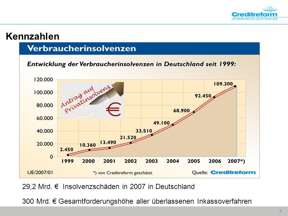 8 29,2 Mrd. € Insolvenzschäden in 2007 in Deutschland 300 Mrd. € Gesamtforderungshöhe aller überlassenen Inkassoverfahren