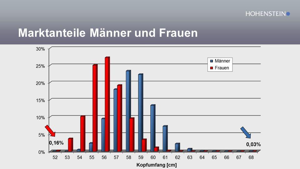 Marktanteile Männer und Frauen 0,16% 0,03%