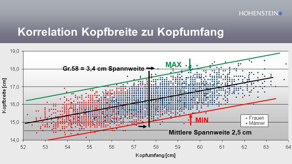 Korrelation Kopfbreite zu Kopfumfang MAX MIN Mittlere Spannweite 2,5 cm Gr.58 = 3,4 cm Spannweite