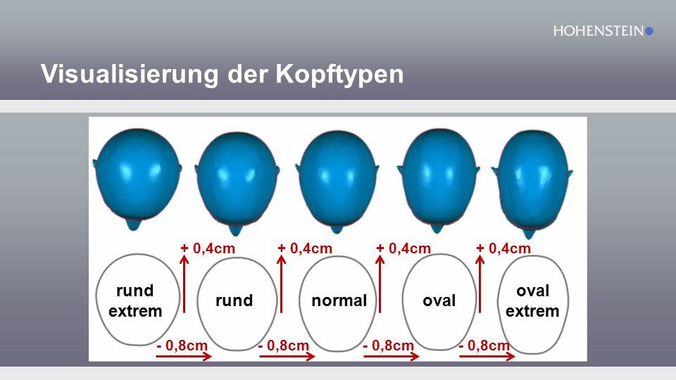 Visualisierung der Kopftypen normaloval oval extrem rund rund extrem - 0,8cm + 0,4cm - 0,8cm