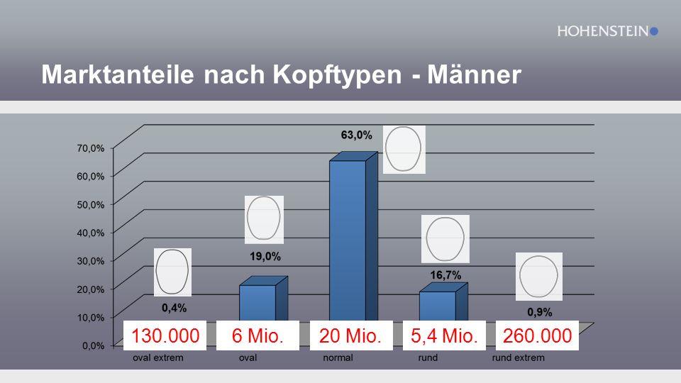 Marktanteile nach Kopftypen - Männer 20 Mio.6 Mio.5,4 Mio.260.000130.000