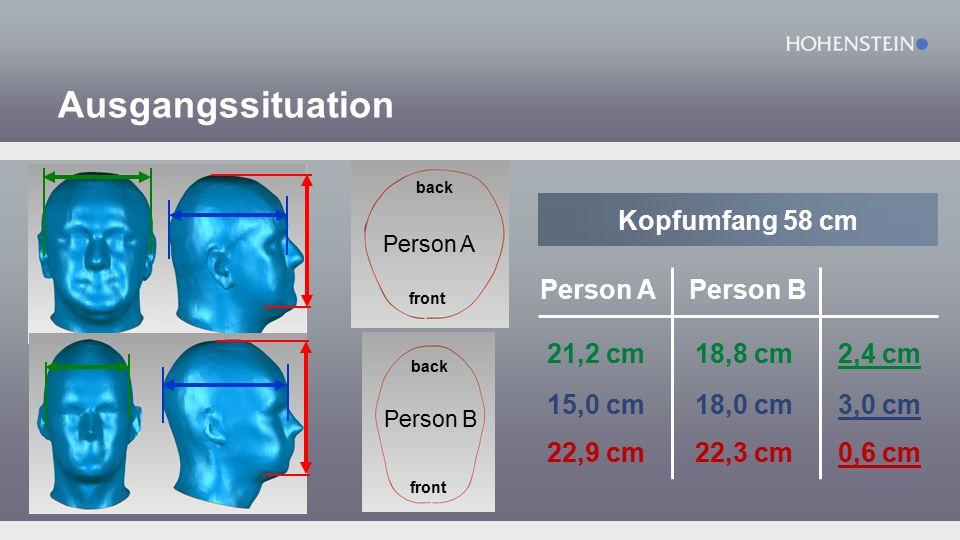 Definition von 5 Kopfhöhentypen normal xkurz kurz lang xlang + 2 cm