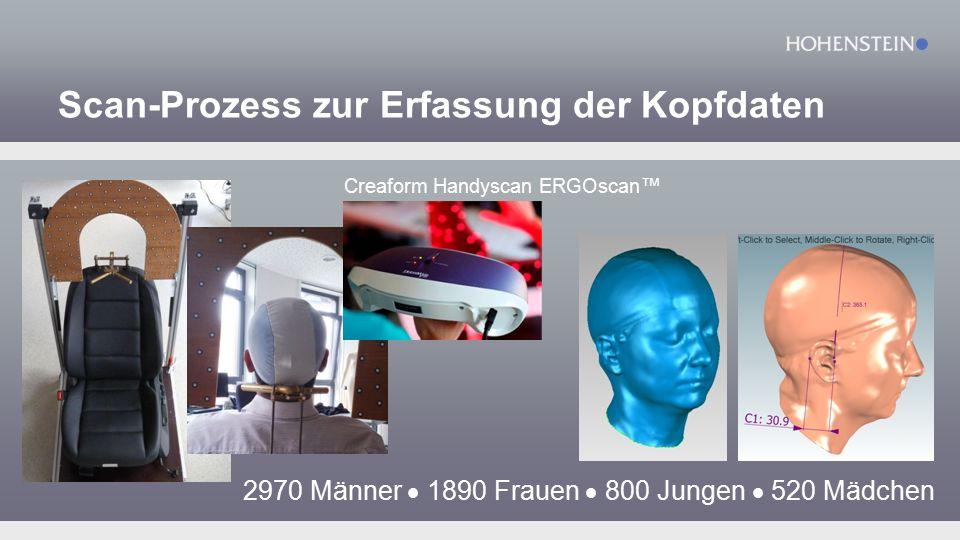 Scan-Prozess zur Erfassung der Kopfdaten 2970 Männer  1890 Frauen  800 Jungen  520 Mädchen Creaform Handyscan ERGOscan ™