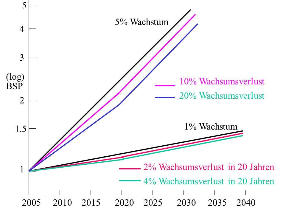 20052010201520202025203020352040 BSP (log) 1 2 3 4 5 1% Wachstum 5% Wachstum 1.5 2% Wachsumsverlust in 20 Jahren 4% Wachsumsverlust in 20 Jahren 10% Wachsumsverlust 20% Wachsumsverlust