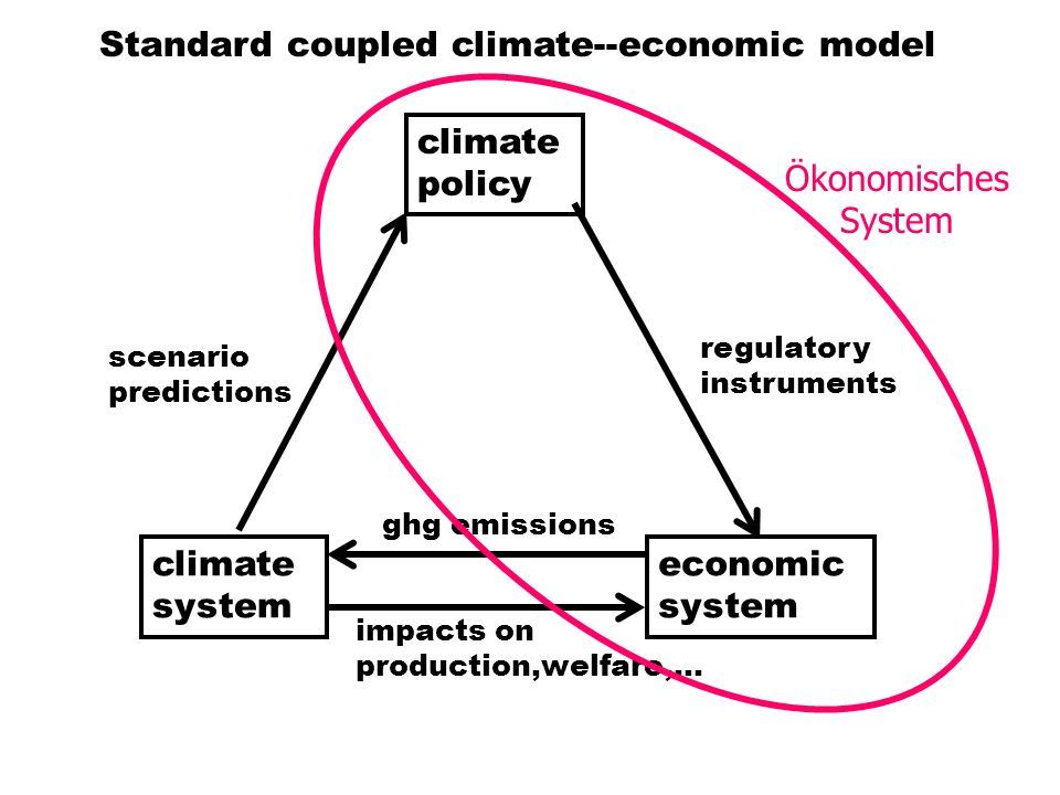 Standard coupled climate--economic model climate system economic system climate policy ghg emissions impacts on production,welfare,… regulatory instruments scenario predictions Ökonomisches System