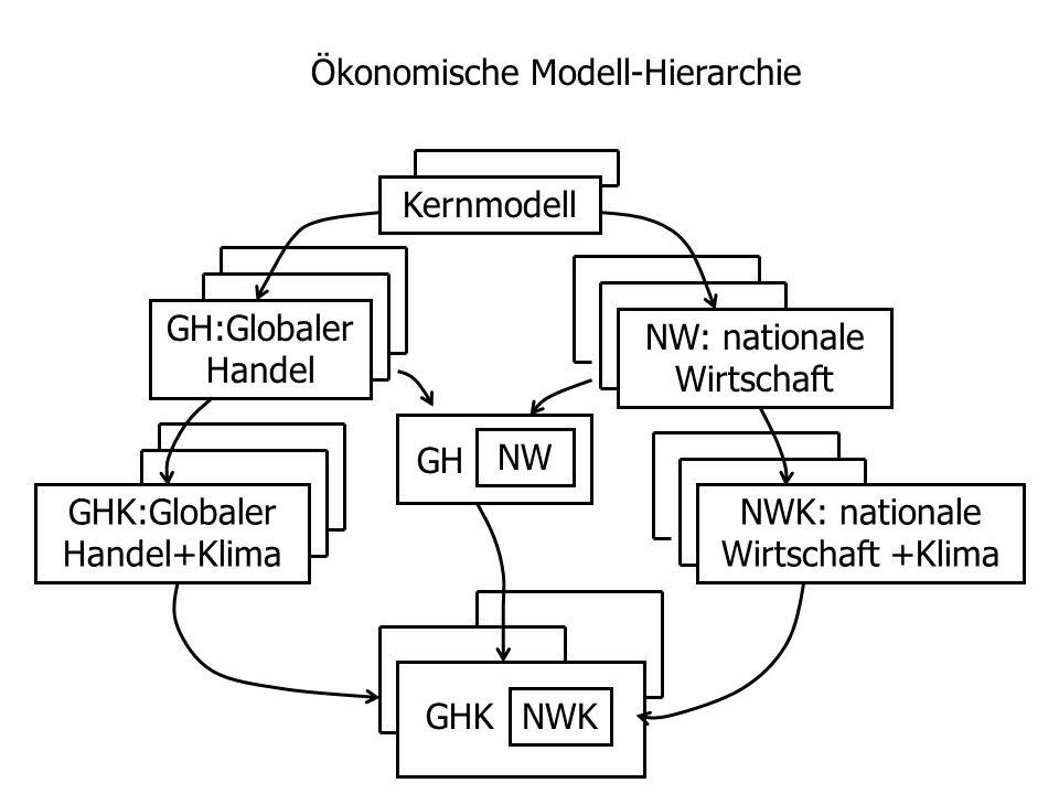 Kernmodell GH:Globaler Handel GHK:Globaler Handel+Klima NW: nationale Wirtschaft NWK: nationale Wirtschaft +Klima GHK NWK NW GH Ökonomische Modell-Hierarchie