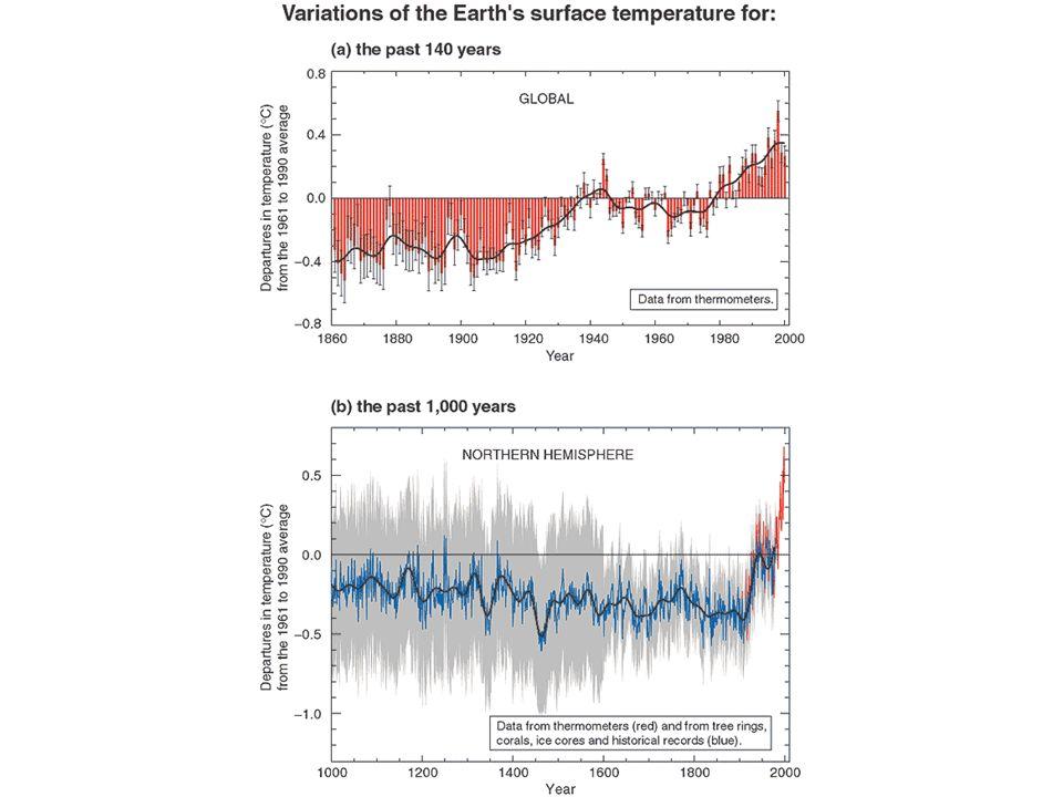 warming world: Globaler Temperaturanstieg eindeutig (Wahrscheinlichkeit > 99% ) oberhalb des Rauschens natürlicher Klimavariabilität.