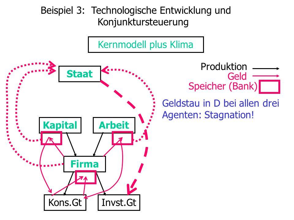 KapitalArbeit Firma Kons.GtInvst.Gt Produktion Geld Geldstau in D bei allen drei Agenten: Stagnation.