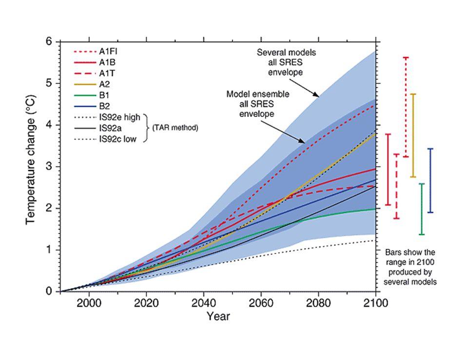 Übersicht 1.Zeitskalen des Klimawandels 2.Implikationen für Klimaschutzstrategien: Einbindung langfristiger Klimaschutzstrategien in kurz- und mittelfristige politische Zielvorgaben