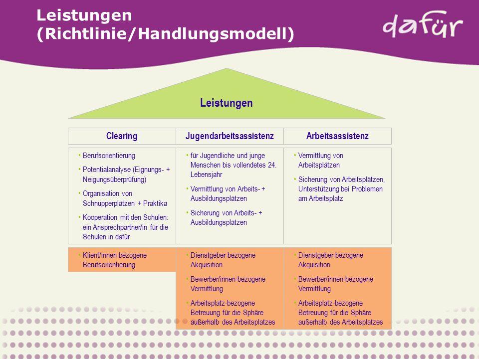 Leistungen (Richtlinie/Handlungsmodell) Leistungen Clearing Berufsorientierung Potentialanalyse (Eignungs- + Neigungsüberprüfung) Organisation von Sch