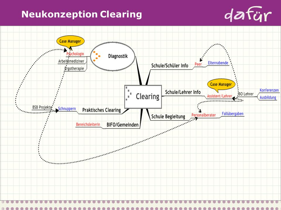 Neukonzeption Clearing