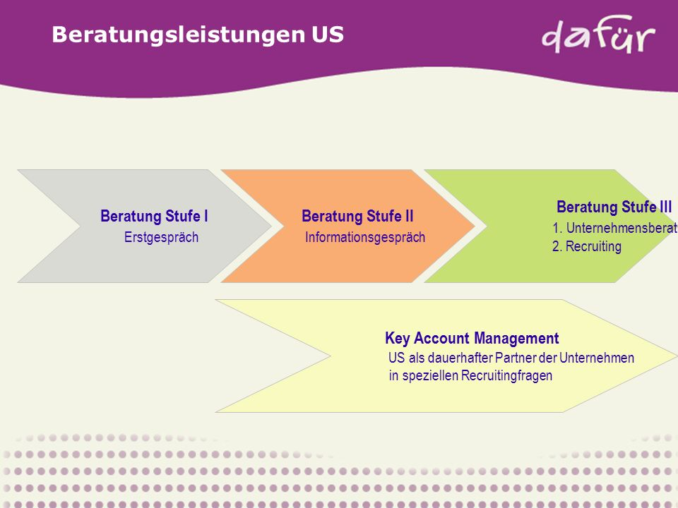 Beratungsleistungen US Beratung Stufe II Informationsgespräch Beratung Stufe III 1.