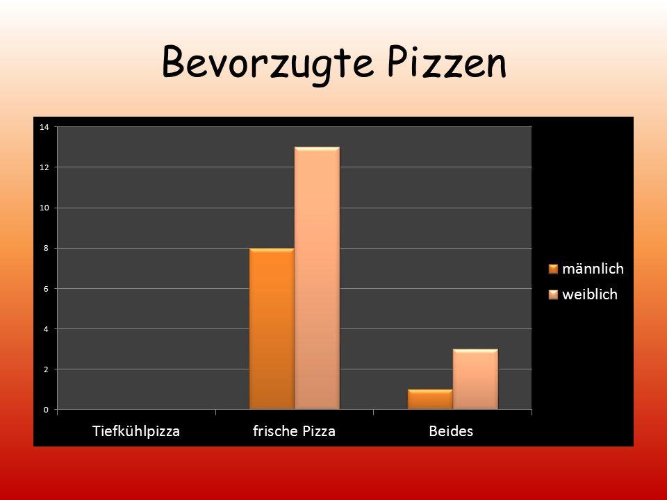 Wie oft essen Sie Pizza?