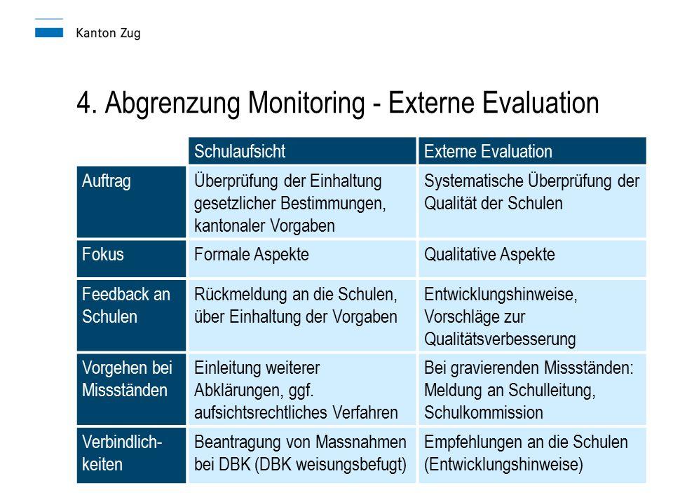SchulaufsichtExterne Evaluation AuftragÜberprüfung der Einhaltung gesetzlicher Bestimmungen, kantonaler Vorgaben Systematische Überprüfung der Qualitä