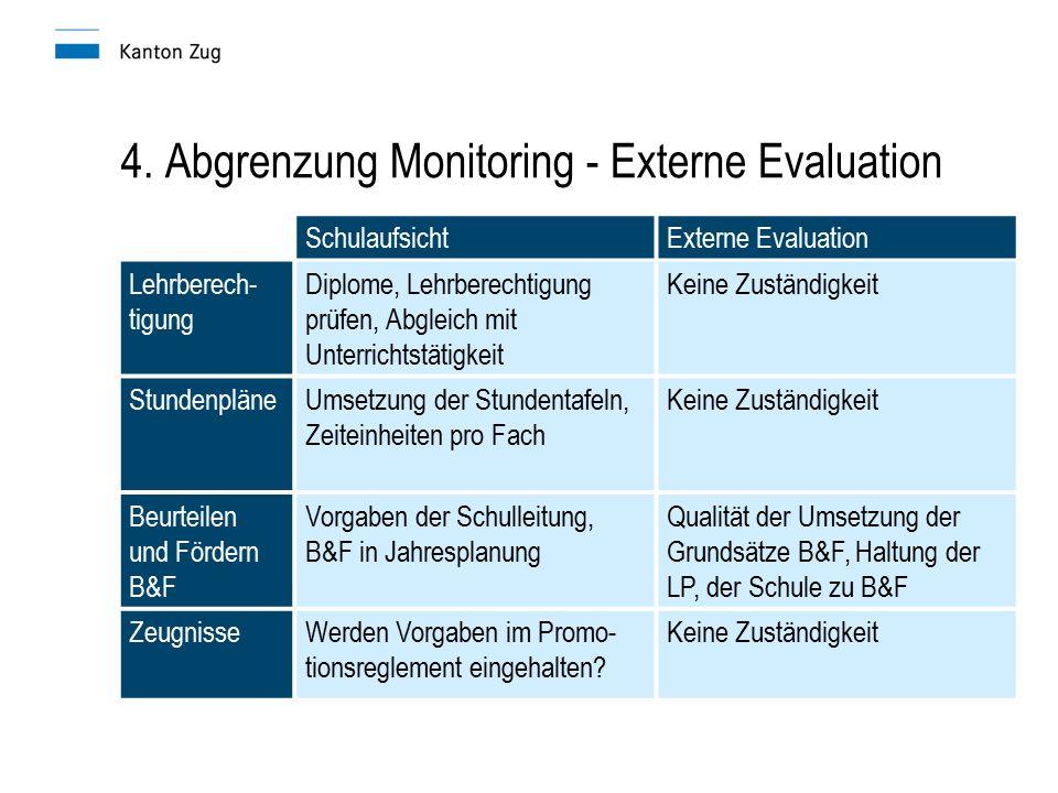 4. Abgrenzung Monitoring - Externe Evaluation SchulaufsichtExterne Evaluation Lehrberech- tigung Diplome, Lehrberechtigung prüfen, Abgleich mit Unterr