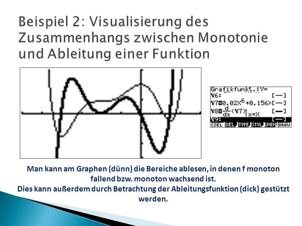 Man kann am Graphen (dünn) die Bereiche ablesen, in denen f monoton fallend bzw.