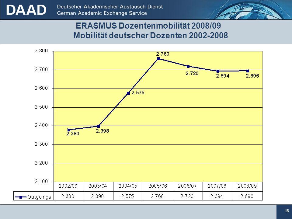 18 ERASMUS Dozentenmobilität 2008/09 Mobilität deutscher Dozenten 2002-2008