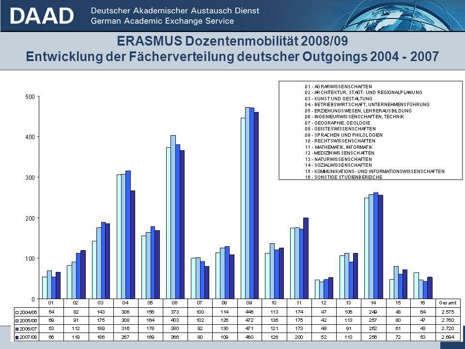 19 ERASMUS Dozentenmobilität 2008/09 Entwicklung der Fächerverteilung deutscher Outgoings 2004 - 2007