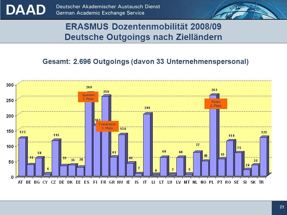 21 ERASMUS Dozentenmobilität 2008/09 Deutsche Outgoings nach Zielländern Gesamt: 2.696 Outgoings (davon 33 Unternehmenspersonal) Polen 2.