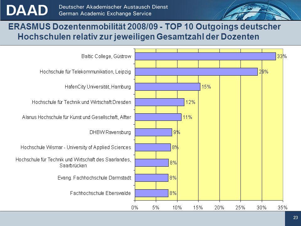 23 ERASMUS Dozentenmobilität 2008/09 - TOP 10 Outgoings deutscher Hochschulen relativ zur jeweiligen Gesamtzahl der Dozenten