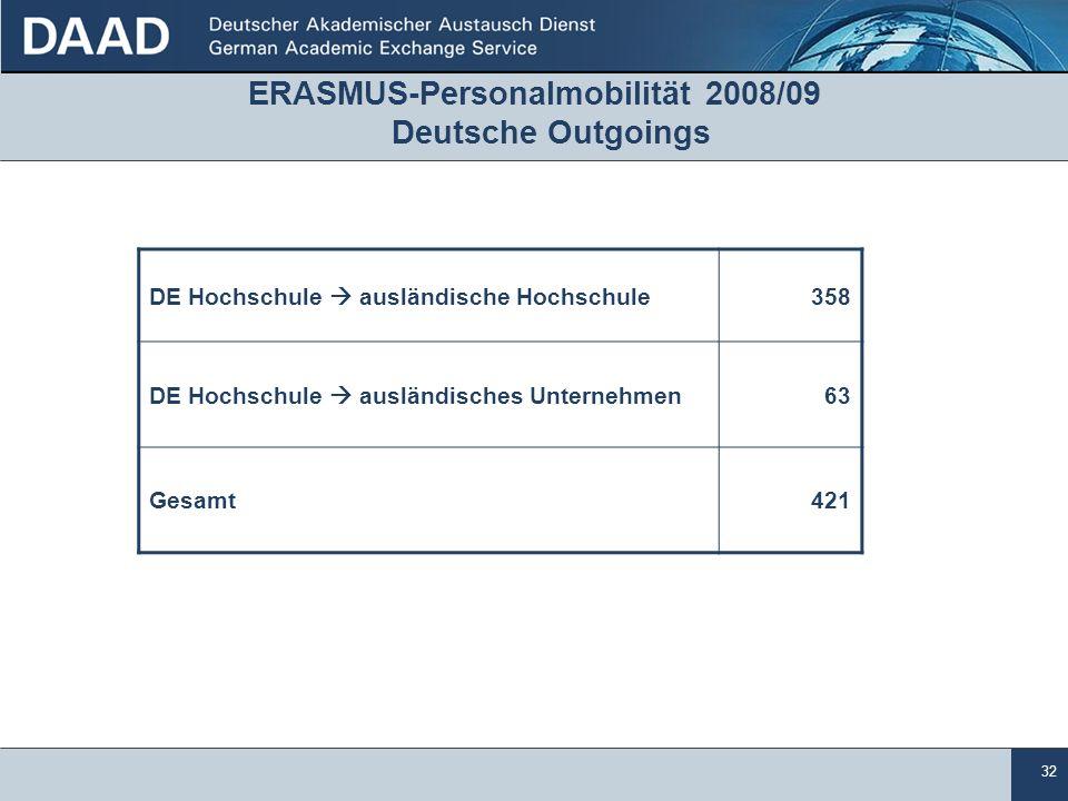 32 ERASMUS-Personalmobilität 2008/09 Deutsche Outgoings DE Hochschule  ausländische Hochschule358 DE Hochschule  ausländisches Unternehmen63 Gesamt421