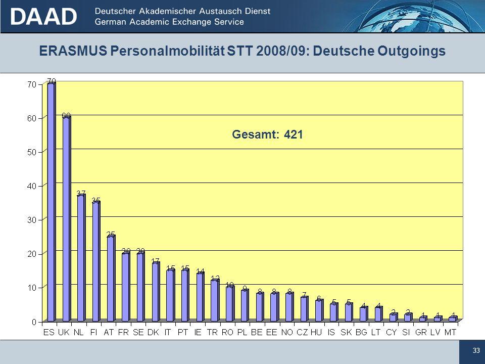 33 ERASMUS Personalmobilität STT 2008/09: Deutsche Outgoings Gesamt: 421