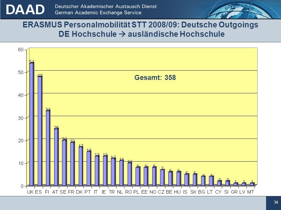 34 ERASMUS Personalmobilität STT 2008/09: Deutsche Outgoings DE Hochschule  ausländische Hochschule Gesamt: 358