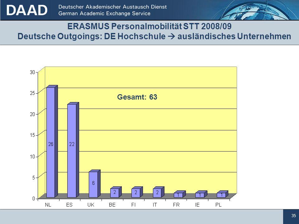 35 ERASMUS Personalmobilität STT 2008/09 Deutsche Outgoings: DE Hochschule  ausländisches Unternehmen Gesamt: 63