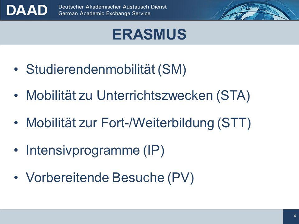4 ERASMUS Studierendenmobilität (SM) Mobilität zu Unterrichtszwecken (STA) Mobilität zur Fort-/Weiterbildung (STT) Intensivprogramme (IP) Vorbereitende Besuche (PV)