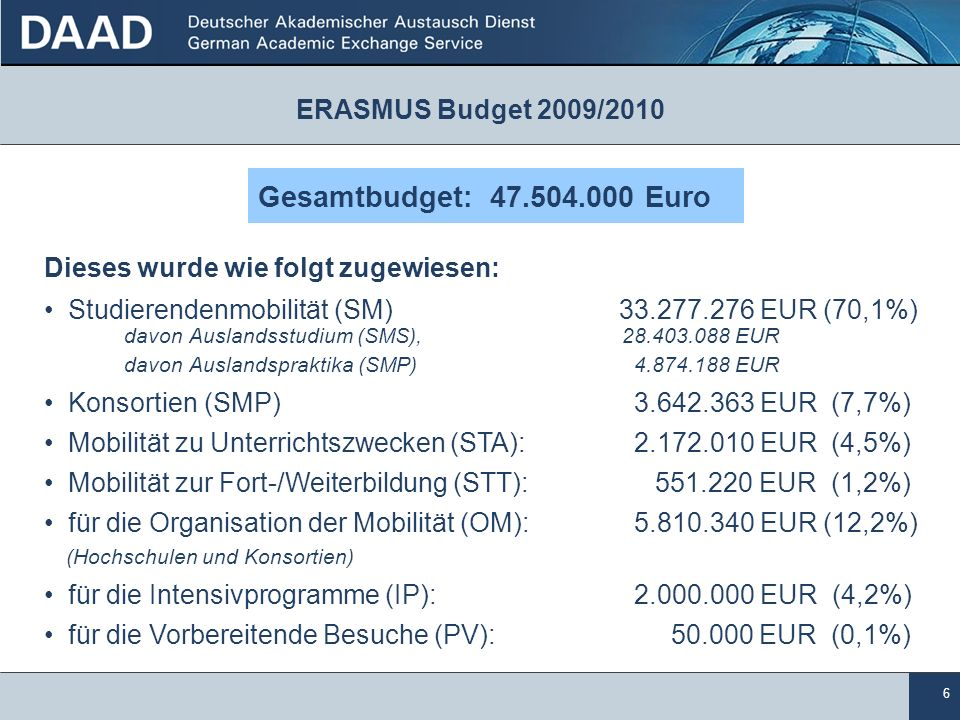 6 ERASMUS Budget 2009/2010 Dieses wurde wie folgt zugewiesen: Studierendenmobilität (SM) 33.277.276 EUR (70,1%) davon Auslandsstudium (SMS), 28.403.088 EUR davon Auslandspraktika (SMP) 4.874.188 EUR Konsortien(SMP) 3.642.363 EUR (7,7%) Mobilität zu Unterrichtszwecken (STA): 2.172.010 EUR (4,5%) Mobilität zur Fort-/Weiterbildung (STT): 551.220 EUR (1,2%) für die Organisation der Mobilität (OM): 5.810.340 EUR (12,2%) (Hochschulen und Konsortien) für die Intensivprogramme (IP): 2.000.000 EUR (4,2%) für die Vorbereitende Besuche (PV): 50.000 EUR (0,1%) Gesamtbudget: 47.504.000 Euro