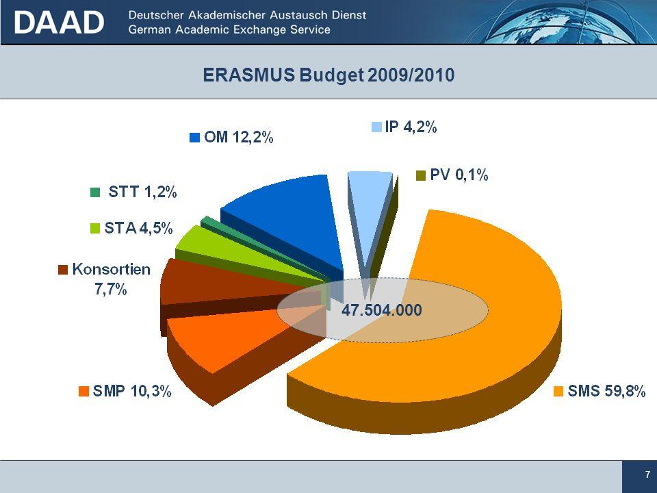 7 47.504.000 ERASMUS Budget 2009/2010