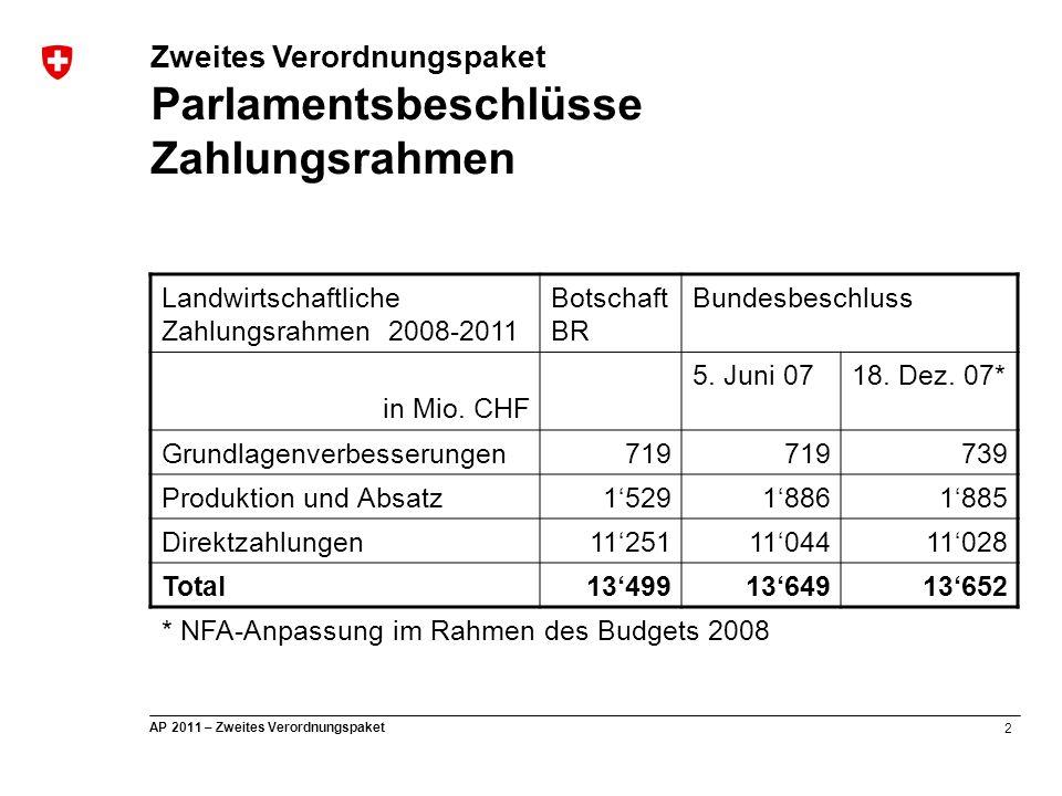 2 AP 2011 – Zweites Verordnungspaket Landwirtschaftliche Zahlungsrahmen 2008-2011 Botschaft BR Bundesbeschluss in Mio. CHF 5. Juni 0718. Dez. 07* Grun