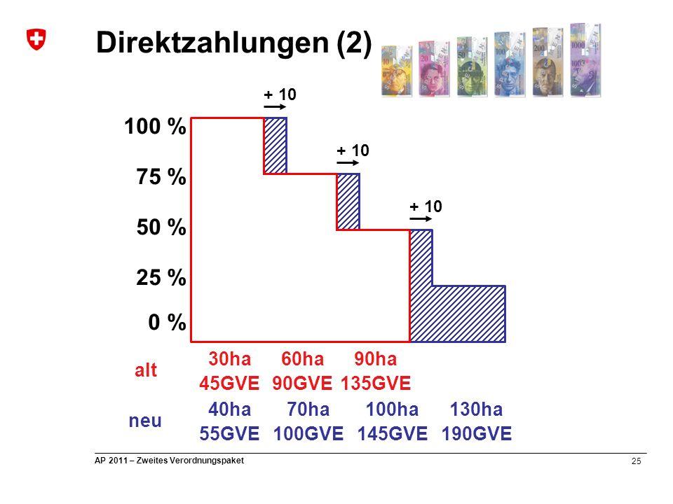 25 AP 2011 – Zweites Verordnungspaket Direktzahlungen (2) 0 % 25 % 50 % 75 % 100 % 30ha 45GVE 60ha 90GVE 90ha 135GVE alt + 10 40ha 55GVE 70ha 100GVE 1