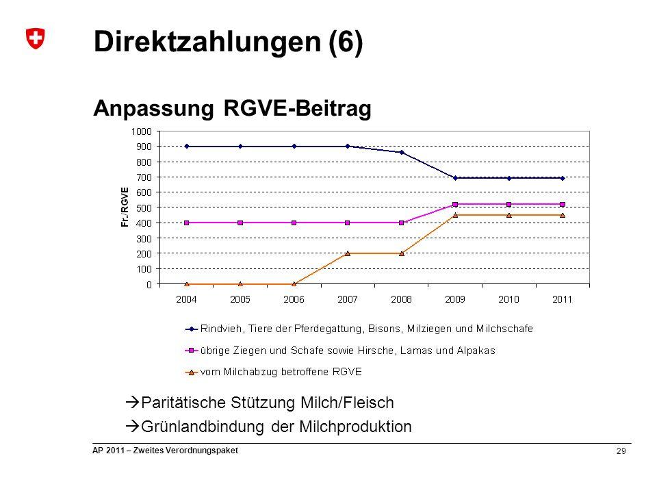 29 AP 2011 – Zweites Verordnungspaket  Paritätische Stützung Milch/Fleisch  Grünlandbindung der Milchproduktion Direktzahlungen (6) Anpassung RGVE-B