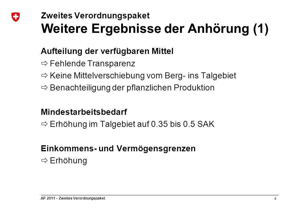 5 AP 2011 – Zweites Verordnungspaket Zweites Verordnungspaket Weitere Ergebnisse der Anhörung (2) Versteigerung Butter  Kontingent von 100 t anstelle der vorgeschlagenen 500 t Flexibilisierung der Grenzbelastung von Brotgetreide  Gegen reduzierten Zollschutz Verwertung inländischer Schafwolle  Waschen der inländischen Wolle in der Schweiz wirtschaftlich nicht möglich Höchstzulässiger Pachtzins für Gewerbe  Erhöhung nur auf 3.5% statt auf 4%