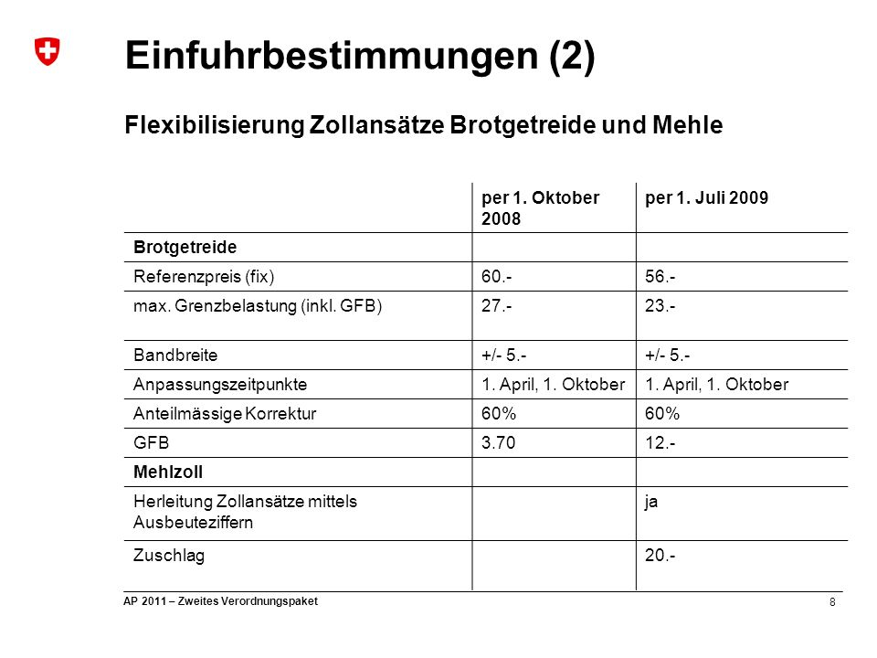 9 AP 2011 – Zweites Verordnungspaket Einfuhrbestimmungen (3) Verordnung über die Zollbegünstigung für Futtermittel und Ölsaaten (EVD) Umsetzung Absatz 7 Artikel 20 LwG: Keine Industrieschutz-elemente bei den Schwellenpreisen Zollzuschlag für Mischfutter: - Senkung von 2 auf 1 Fr./dt per 1.