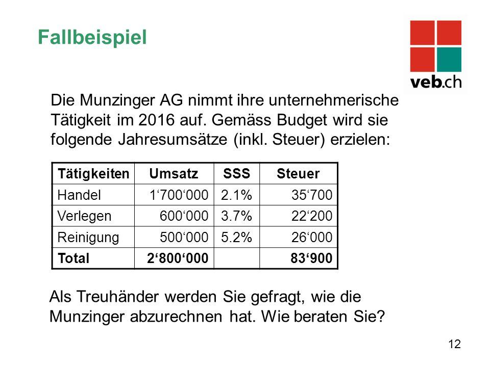 Fallbeispiel TätigkeitenUmsatzSSSSteuer Handel1'700'0002.1%35'700 Verlegen600'0003.7%22'200 Reinigung500'0005.2%26'000 Total2'800'00083'900 12 Die Munzinger AG nimmt ihre unternehmerische Tätigkeit im 2016 auf.