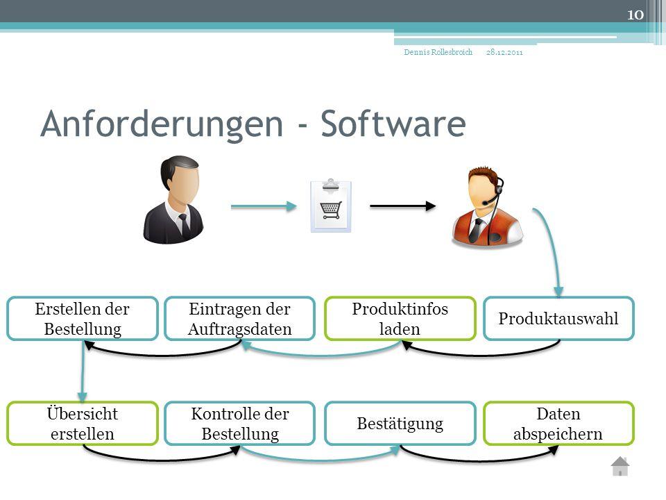 Anforderungen - Software 28.12.2011Dennis Rollesbroich 10 Produktauswahl Produktinfos laden Eintragen der Auftragsdaten Erstellen der Bestellung Kontr