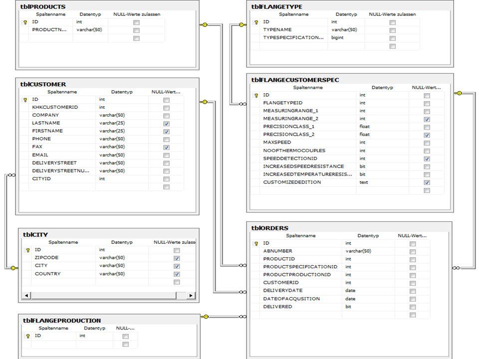 Realisierung – Datenbank 28.12.2011Dennis Rollesbroich 17