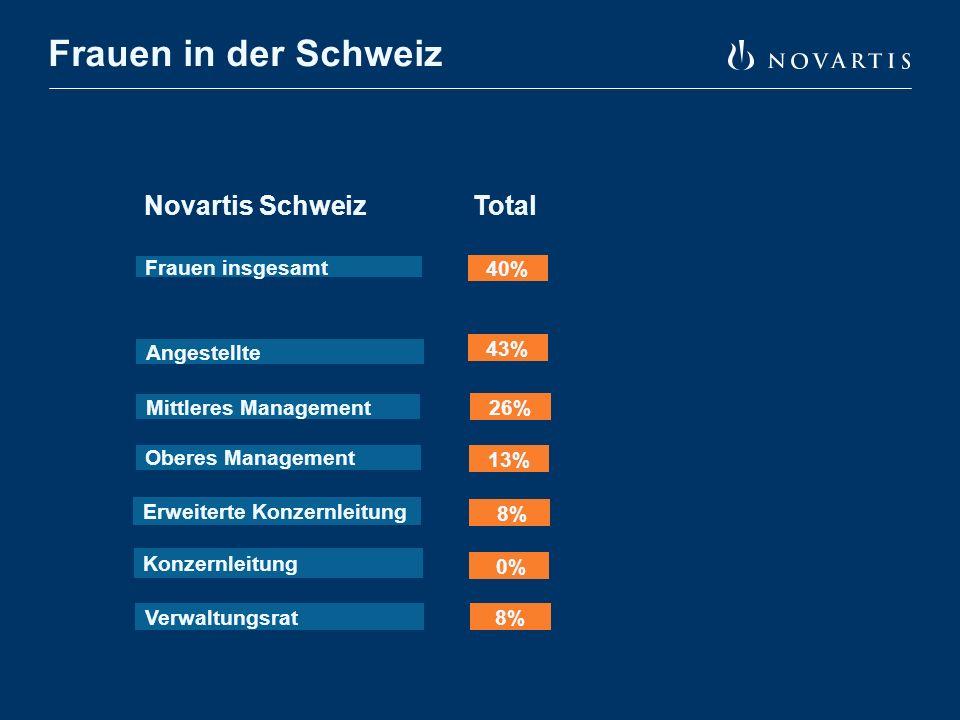Frauen in der Schweiz Angestellte Oberes Management Novartis Schweiz Total Mittleres Management Frauen insgesamt Konzernleitung Verwaltungsrat 40% 43% 26% 13% 0% 8% Erweiterte Konzernleitung