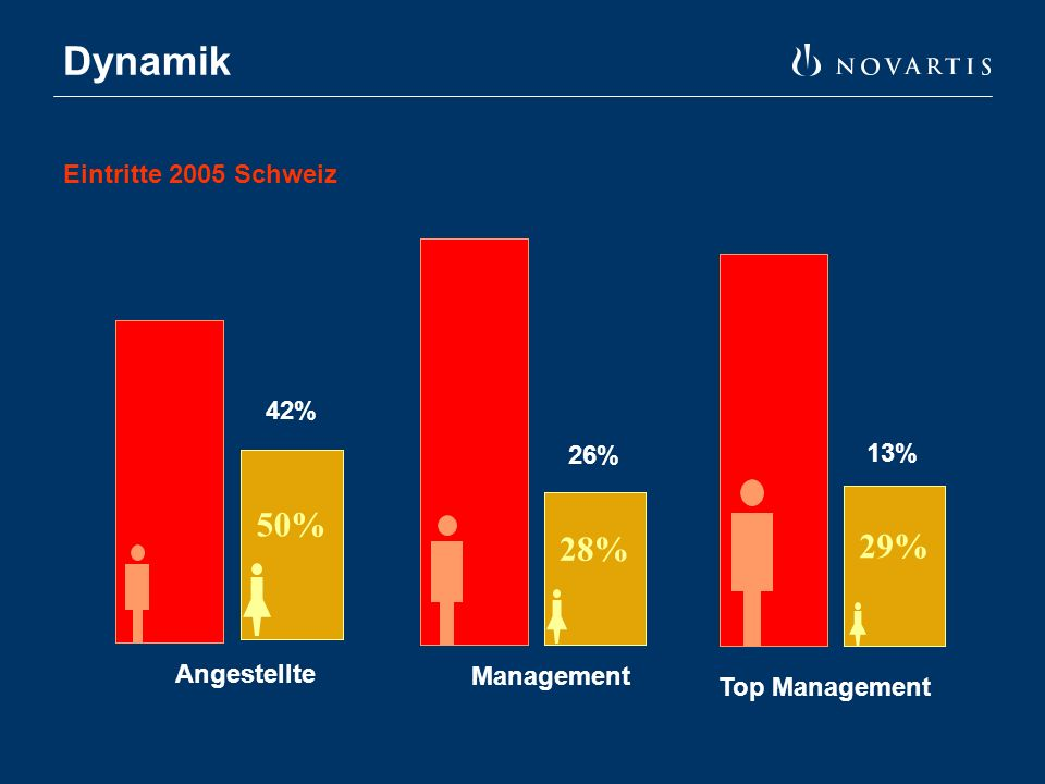 Dynamik 50% Angestellte 28% Management 29% Top Management 42% 26% 13% Eintritte 2005 Schweiz