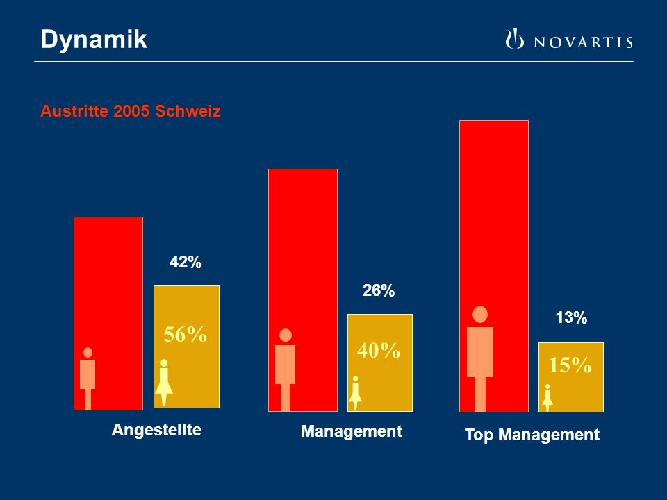 Dynamik 56% Angestellte 40% Management 15% Top Management 42% 26% 13% Austritte 2005 Schweiz