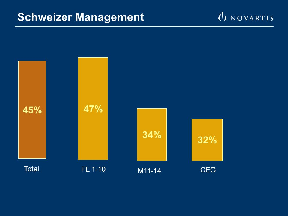 Schweizer Management 47% 34% 32% 45% Total FL 1-10 M11-14 CEG