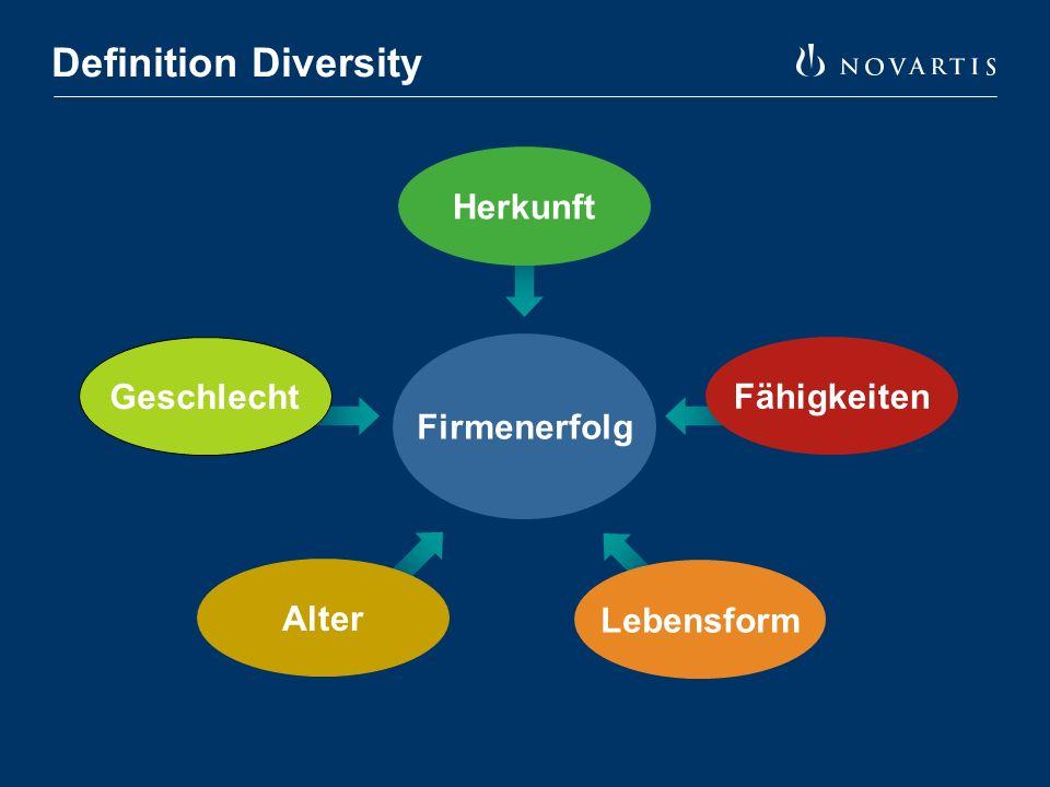 Ziele Schweiz Frauen im Management > 25% 35-40% Frauen bei neuen Lehrlingen Verankerung Diversity in Corporate Citizenship Zielen Neue Aktivitäten zu Diversity Dimension Herkunft und Alter