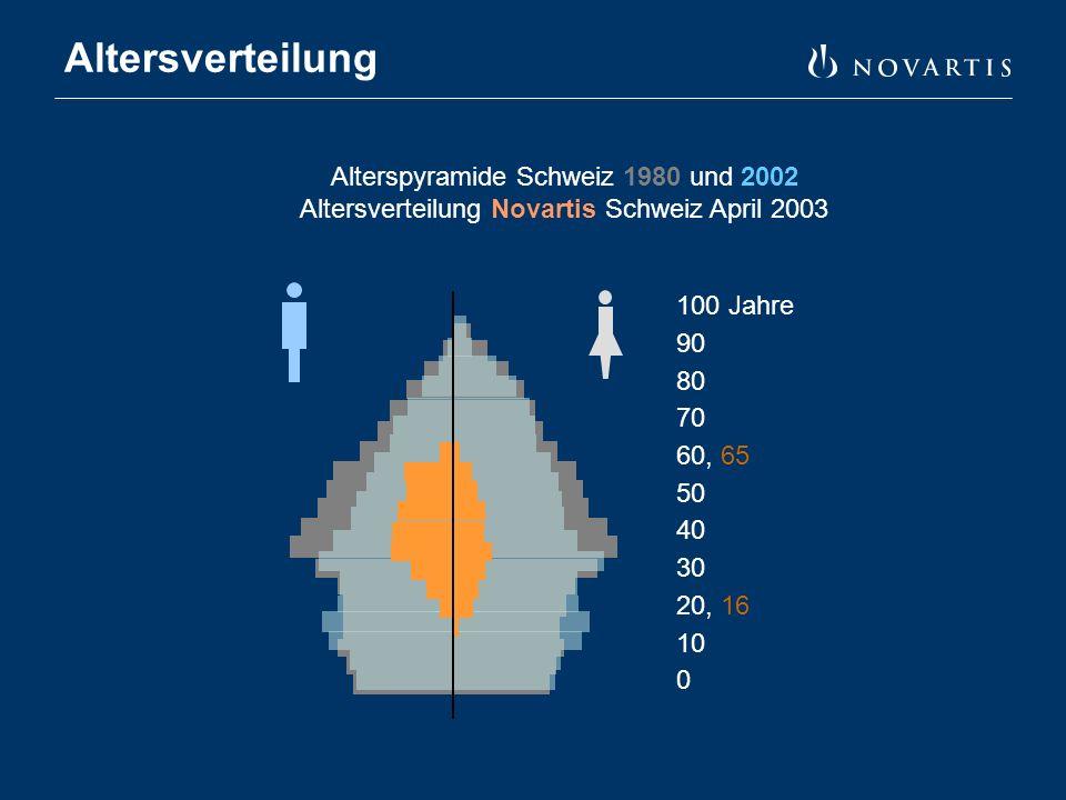 Altersverteilung Alterspyramide Schweiz 1980 und 2002 Altersverteilung Novartis Schweiz April 2003 100 Jahre 90 80 70 60, 65 50 40 30 20, 16 10 0